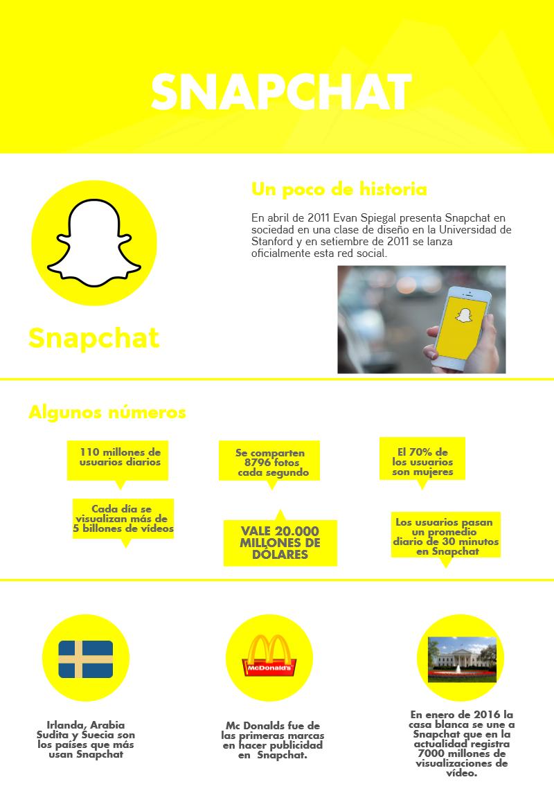 Snapchat - Infografia